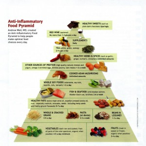 The Anti-Inflammatory Food Pyramid, Dr. Andrew Weil