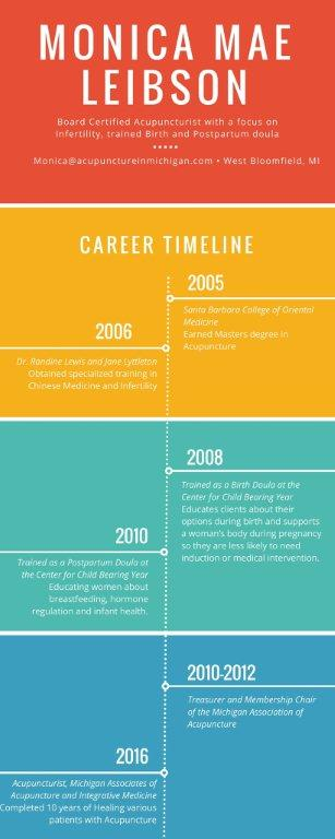 monica-career-timeline